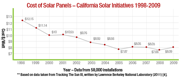 graph of the cost of solar panels in California
